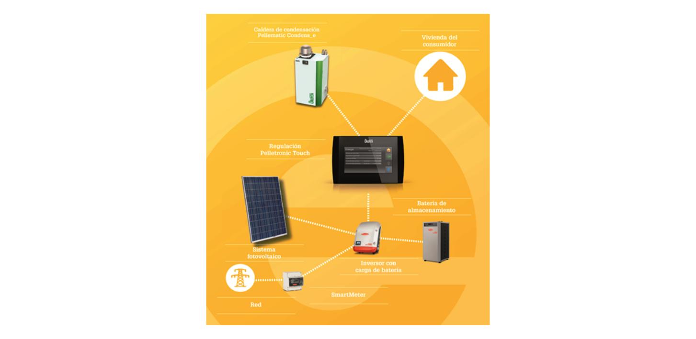 La vivienda autosuficiente energéticamente de ÖkoFEN estará en #Expobiomasa2017