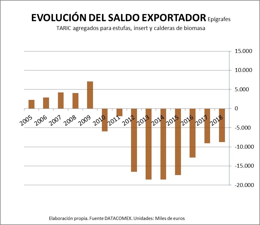Evolución del saldo Exportador