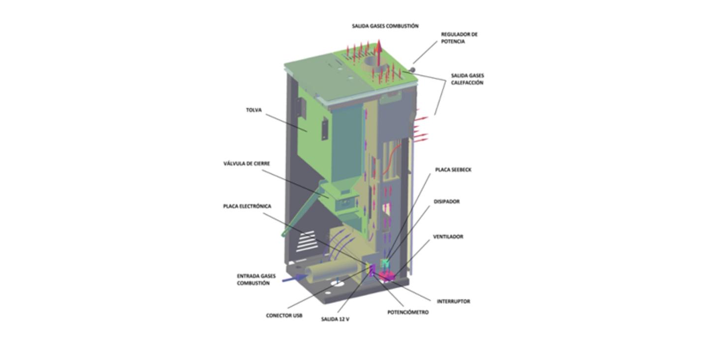 La nueva estufa sin conexión eléctrica Atalayas de NATURALfire estará en #Expobiomasa2017