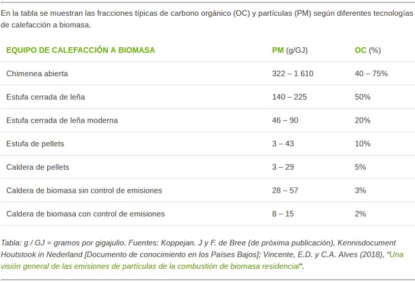 Estadísticas emisiones de la biomasa