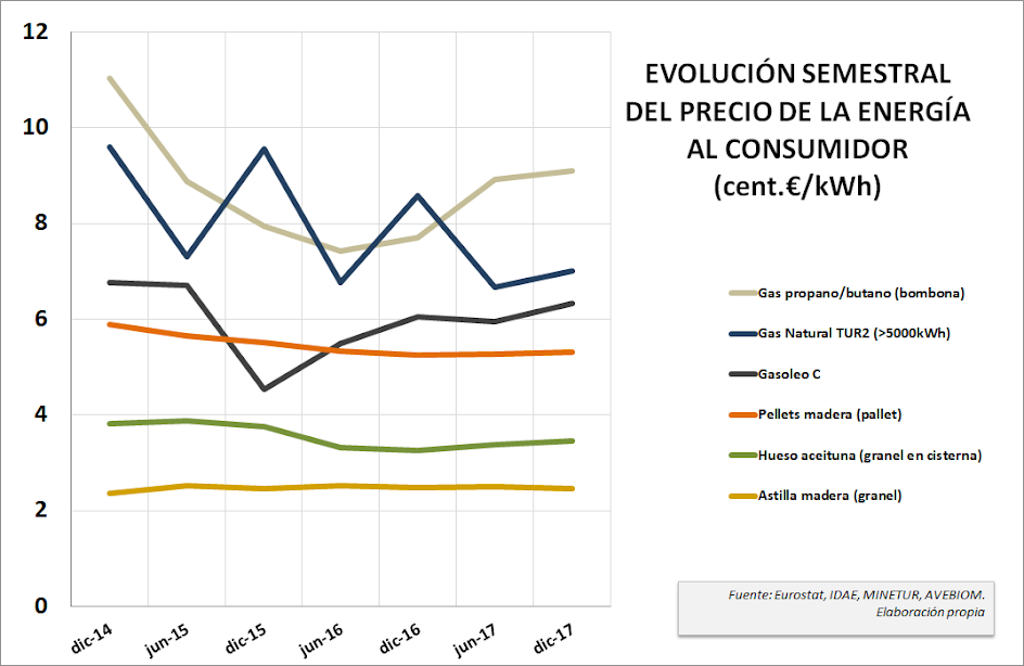 Gráfica evolución precios combustibles