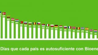 Dia Europeo de la bioenergía