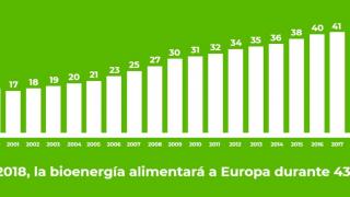 43 días con bioenergía