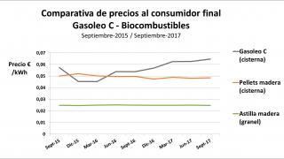 comparación precios combustibles
